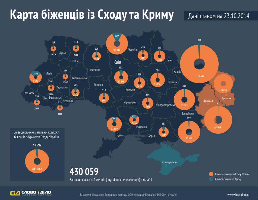 беженцы.крым.донбасс