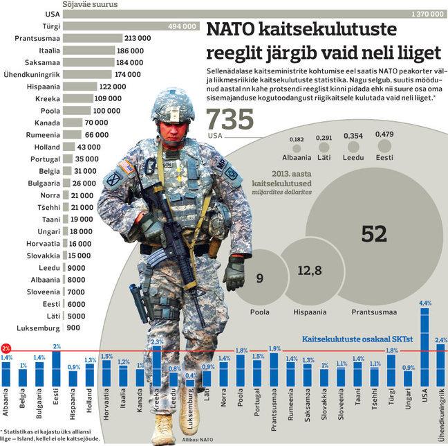 таблица расходов на оборону членов НАТО (2014):